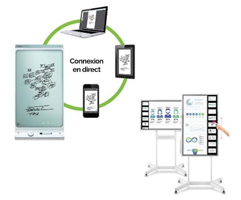 Paperboards numériques Sprint Digital